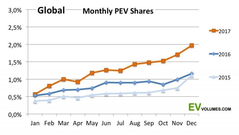 Мировые продажи электромобилей и плагин-гибридов выросли на 57%