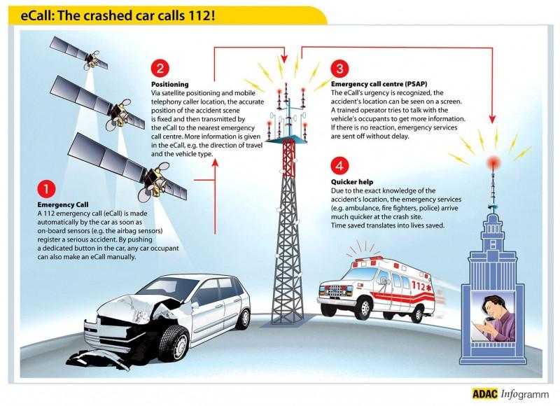 Новые авто в Европе с 1 апреля будут оснащены аварийной системой «eCall»
